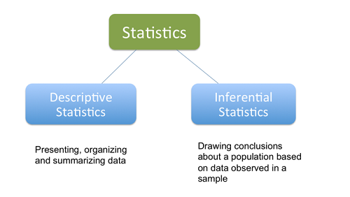 Learning Statistics Online for Data Science | Data Science Blog