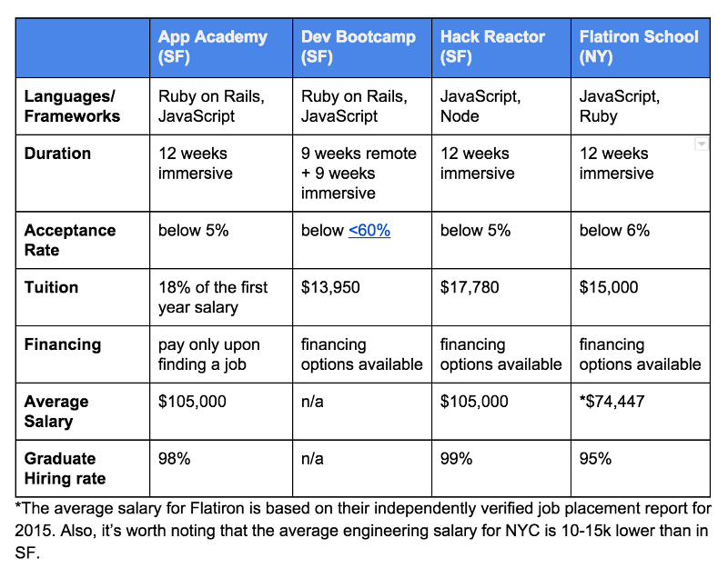 The Reality of Breaking IntoStartups