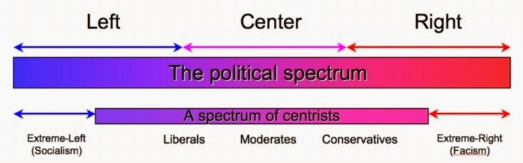 liberal conservative essay For example, the liberal worldview analysis must explain why environmentalism, feminism, support for social programs, and progressive taxation fit naturally together for liberals, while the conservative worldview analysis must explain why their opposites fit together naturally for conservatives.