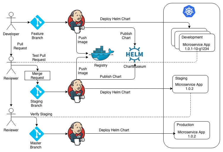 CI/CD With Kubernetes and Helm - DZone Cloud