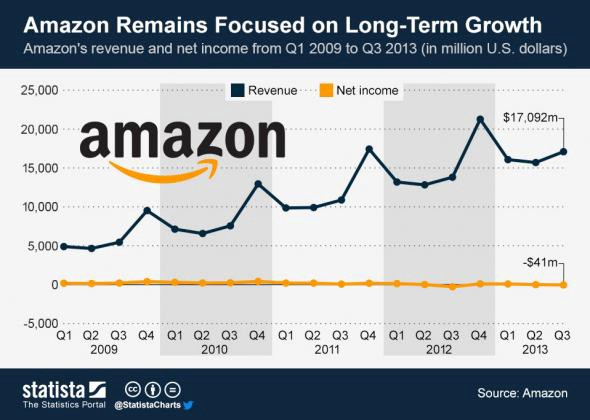 Damn Right Amazon Runs a Fucking Deficit and So Should America â Medium