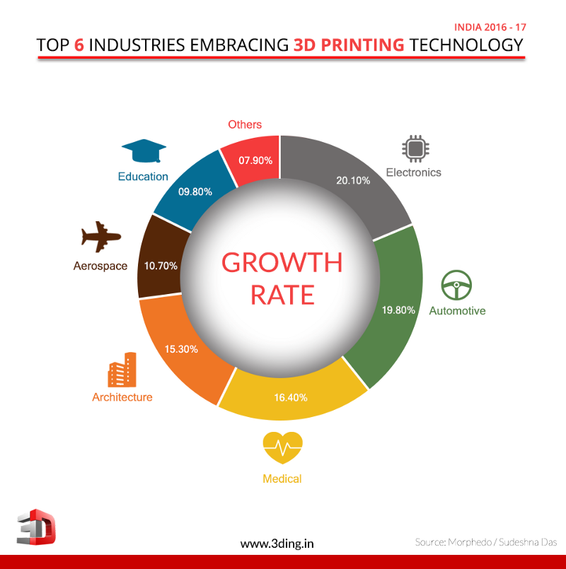 Top 6 Indian Industries taking advantage of 3D Printing| 3Ding
