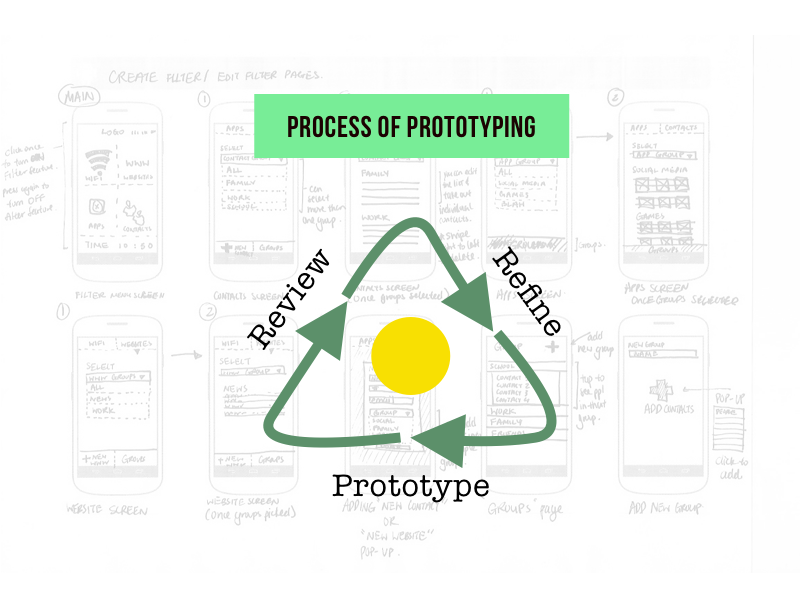 Process of Prototyping
