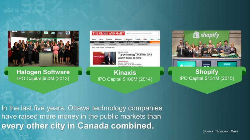 In the last five years, Ottawa technology companies have raised more money in the public markets than every other city in Canada combined.