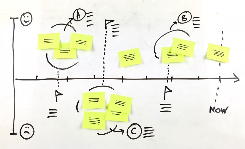 extremely useful whiteboard templates for efficient workshops part 2