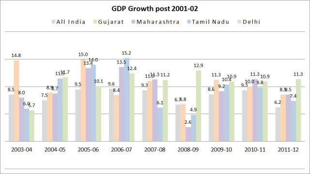 the role of insurance industry in the growth of indian economy
