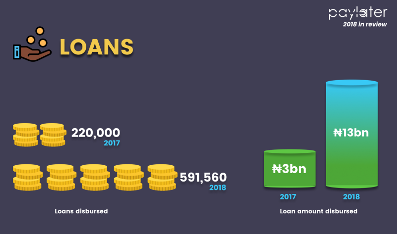 Paylater Disvursed Over N13bn Loans in 2018, in 2019 it has Plans to Become Nigeria's Biggest Digital Bank
