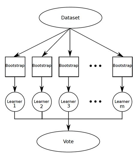 Machine Learning Algorithms In Layman's Terms - Part 2