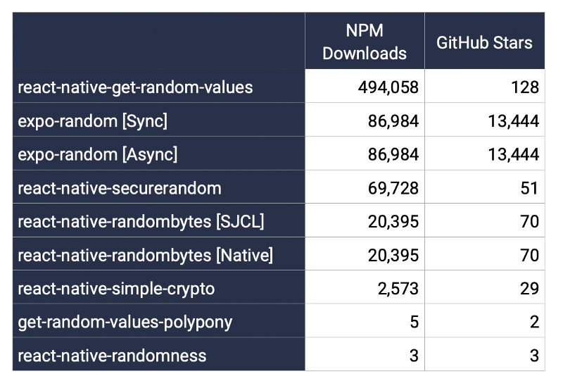 Image 1 – How to Benchmark Random Number Generation (RNG) in ReactNative