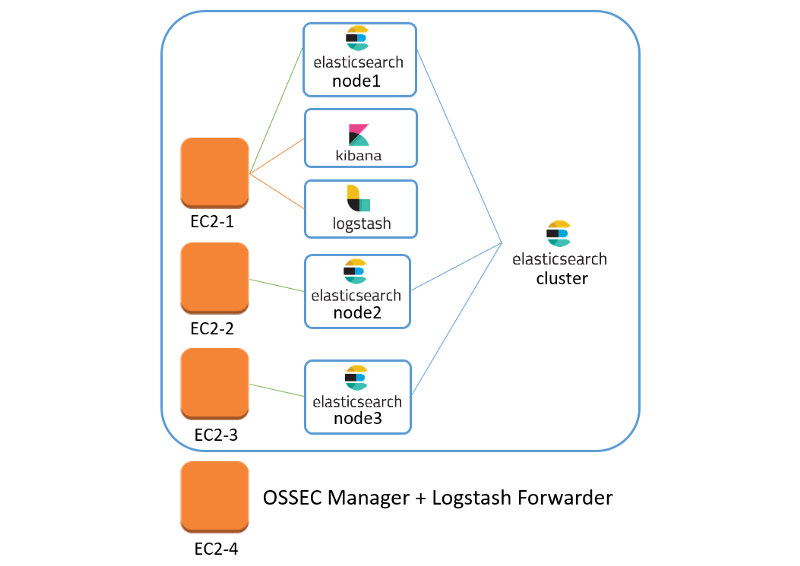 OSSEC (Wazuh) and ELK as a unified security information and event