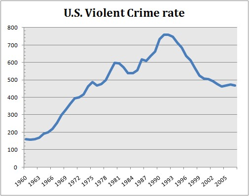 criminal and violent rates in united America's faulty perception of crime rates  violent crime has fallen by 51 percent since 1991,  don't let fair-weather friends derail criminal justice reform.
