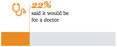 impact of ai - 22% said it would be for a doctor