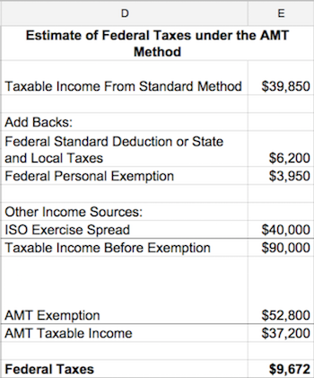 Amt tax rate on stock options