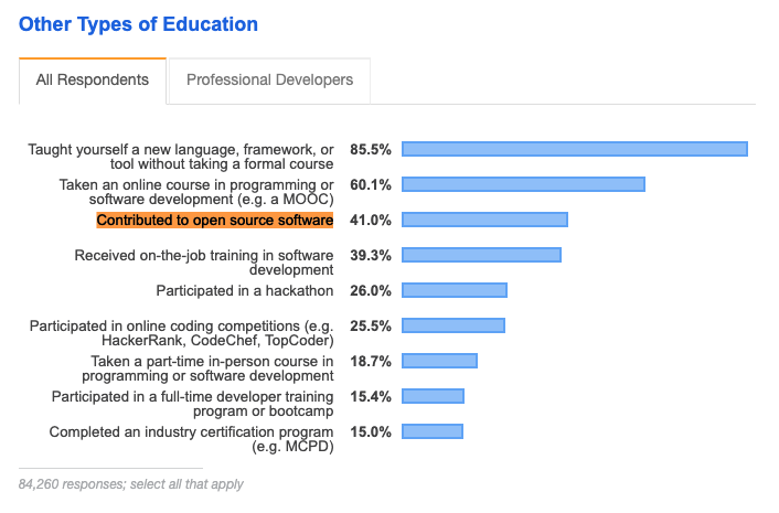 Stackoverflow informal education types - survey 2019.