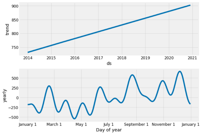An End-to-End Project on Time Series Analysis and Forecasting with