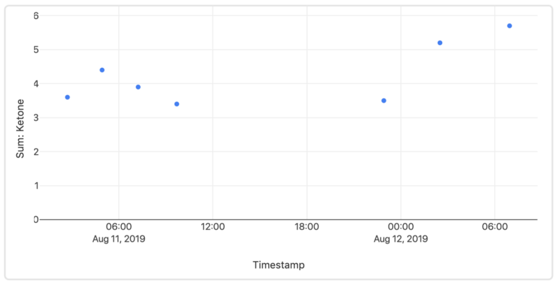 Graph showing my blood ketone measurements over day 2 and day 3 of the fast.