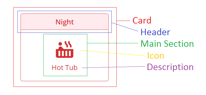 In This Diagram We See Each Of The Components That We Just Mentioned