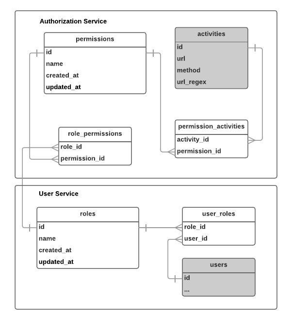 How We Solved Authentication and Authorization in Our Microservice Architecture