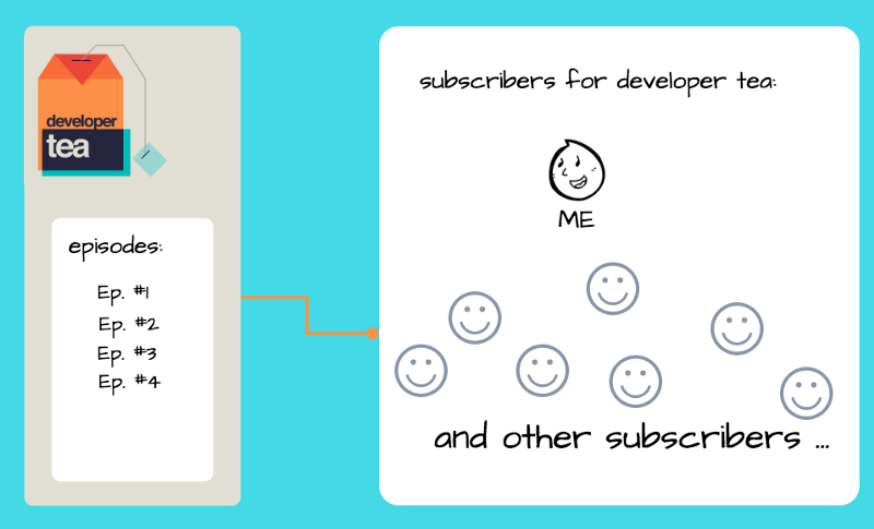 Design Pattern: Observer and Podcasts - Sihui Huang