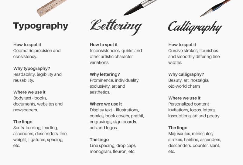 The typography lettering and calligraphy cousins type