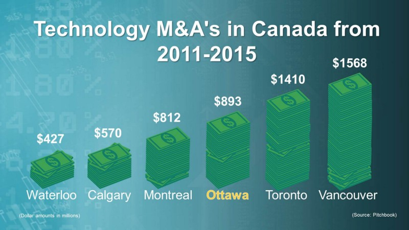 Technology M&A's in Canada from 2011-2015
