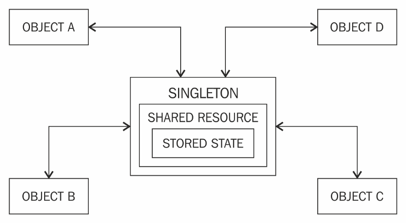 Let's examine the pros and cons of the Singleton design pattern