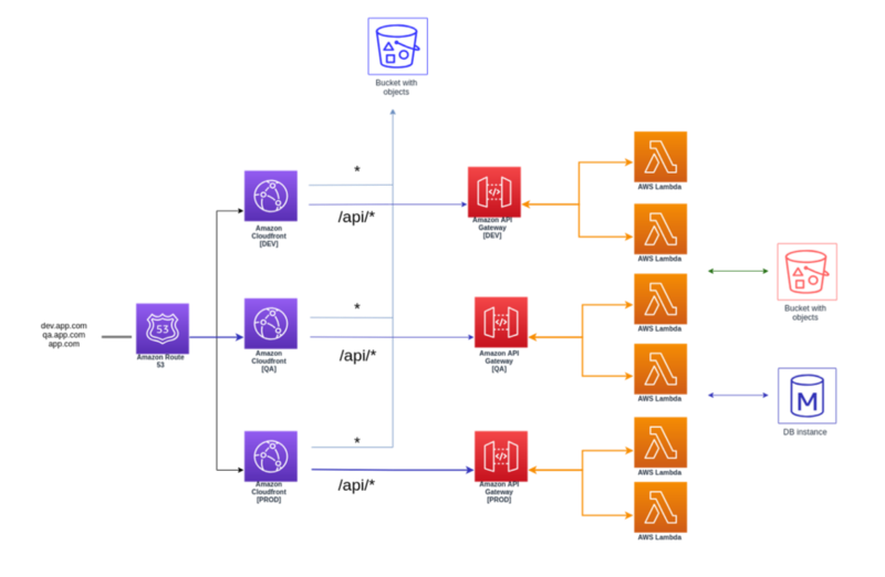 deployment architecture serverless