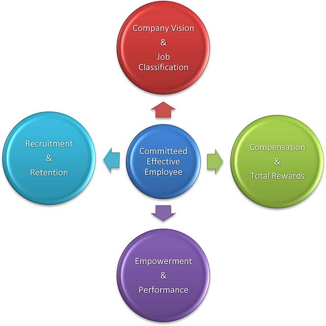 dissertation on reward management Performance management dissertation topics reward systems that are implemented under the umbrella of human resources are frequently a tool used to raise commitment.