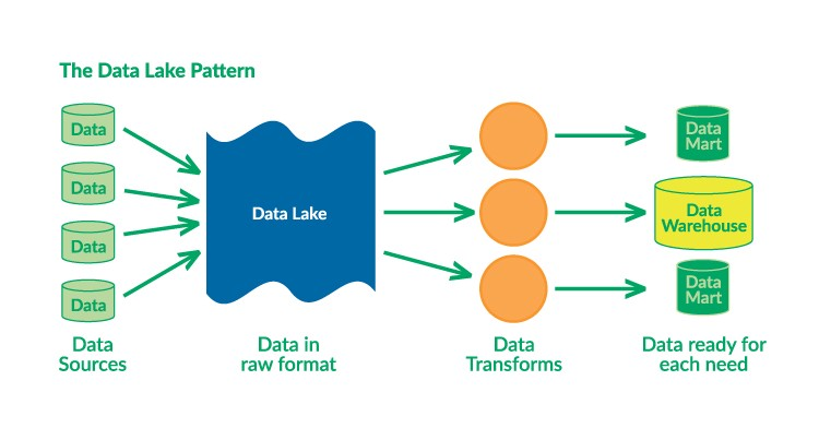 The Dataops Ecosystem Emerges Data Ops Medium
