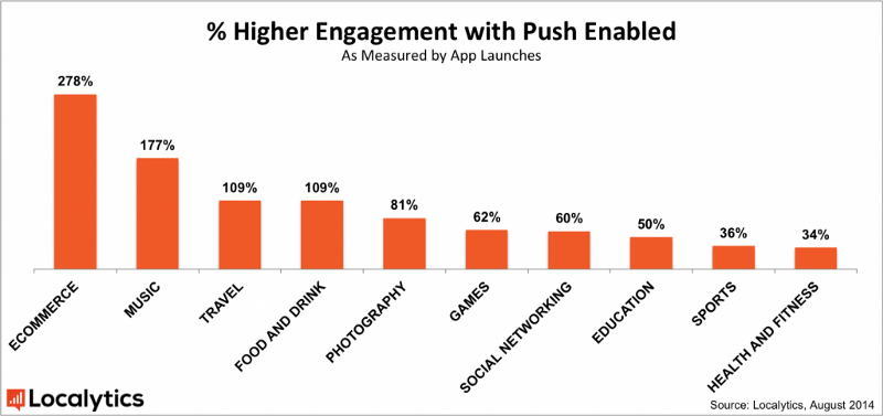 mobile push notification engagement stats