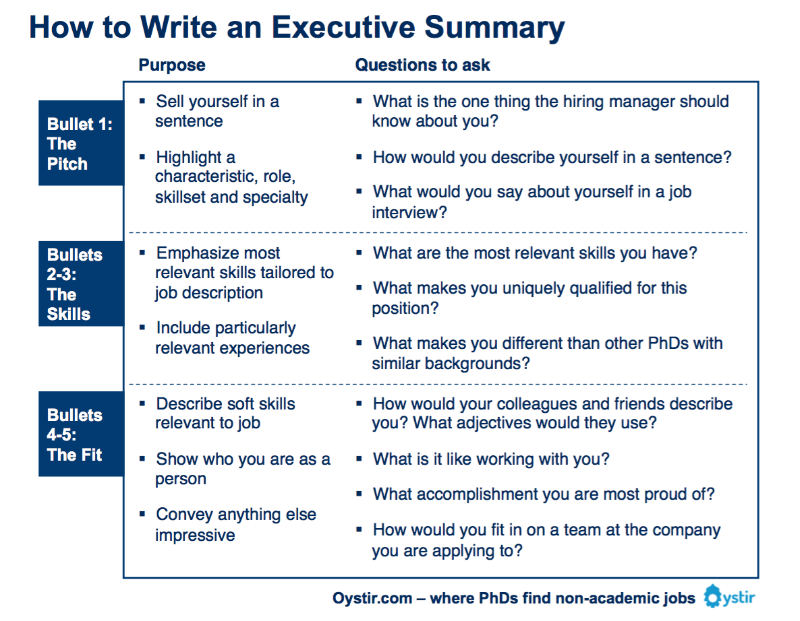 Doc638826 One Page Executive Summary Template How to write a – How to Write an Effective Executive Summary