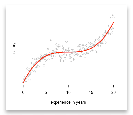 How you can use linear regression models to predict