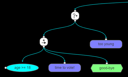 Priority, Sequence, conditions and action nodes