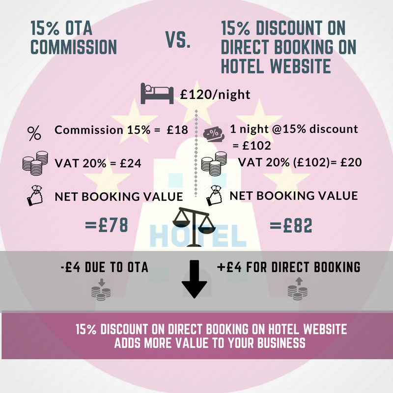 Offering a discount of 15% on direct booking generates more money than booking with OTAs