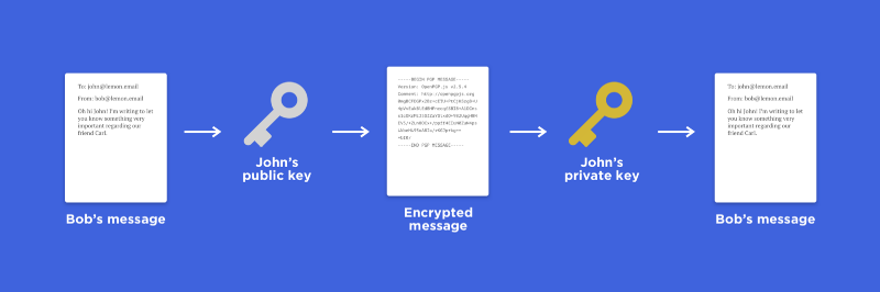 Handling front-end encryption using OpenPGP