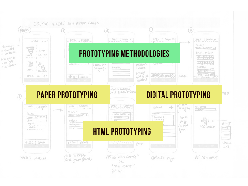 Prototyping Methodologies