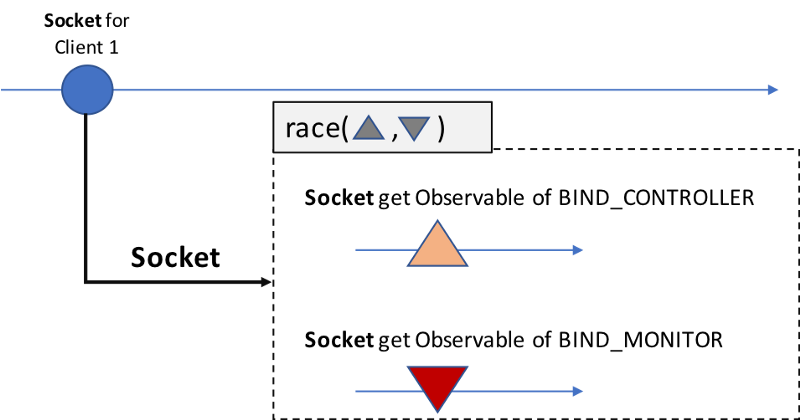 How to design a distributed system that controls object animation