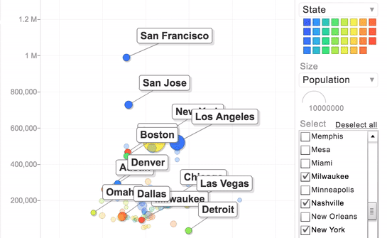 How a Bubble Plot Reveals the Best Cities to Live in the US