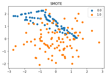 Imbalanced data and dealing with it in machine learning
