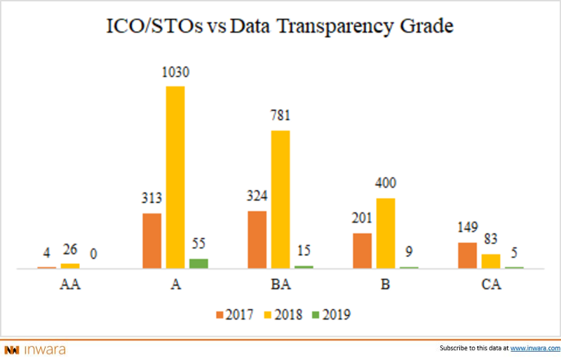 Methodology for ICO rating