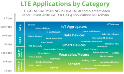 Cellular IoT - LTE applications by category