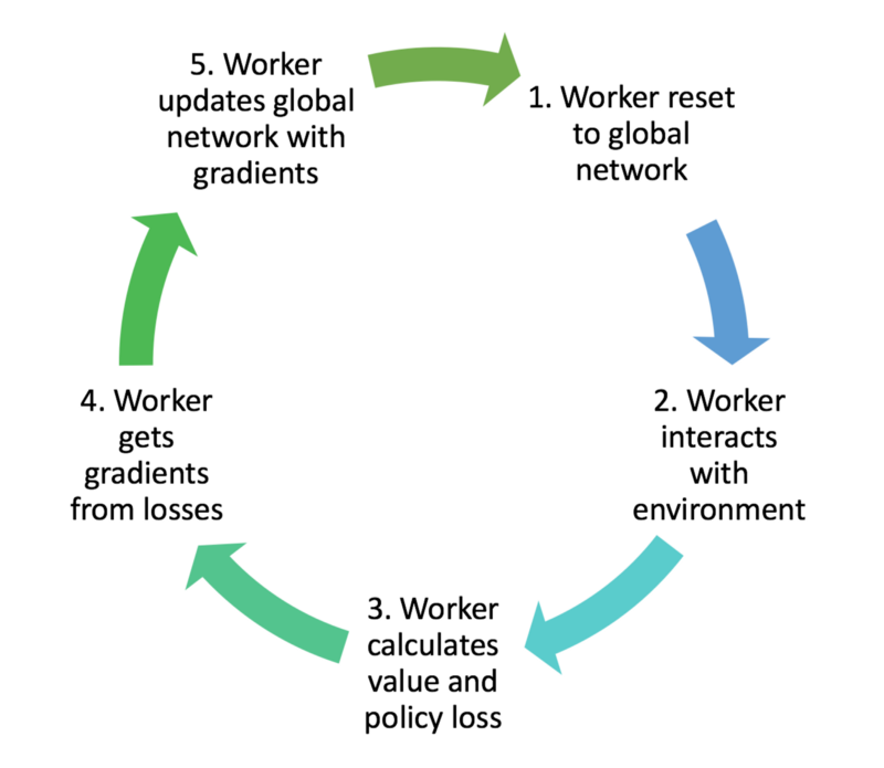 Worker training process