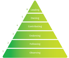 Lean Forward Ab Growth With The Engagement Pyramid