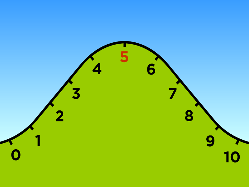 the importance of learning to round numbers cazoom maths medium