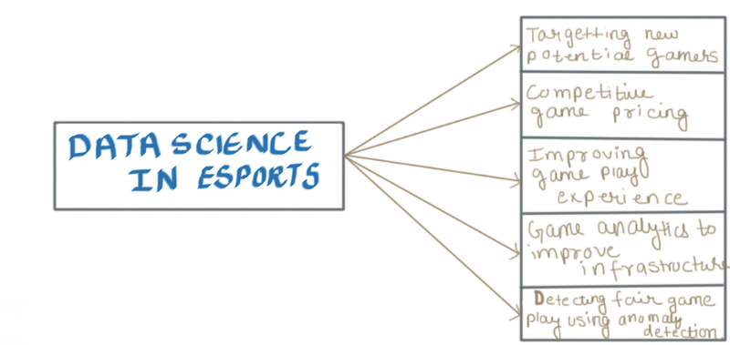 data science in esports | Dimensionless
