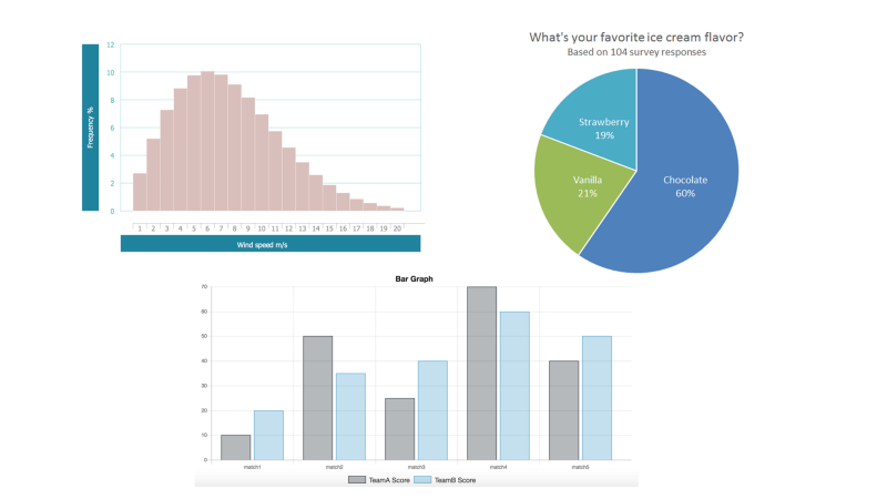 Histogram, Pie-chart & Bar-graph