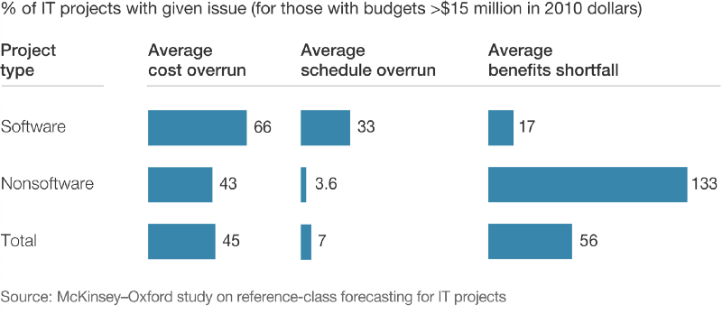 % of IT projects with given issue (for those with budgets >$15 million in 2010 dollars)