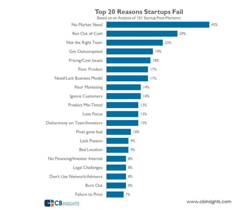 Top Reasons Startups Fail