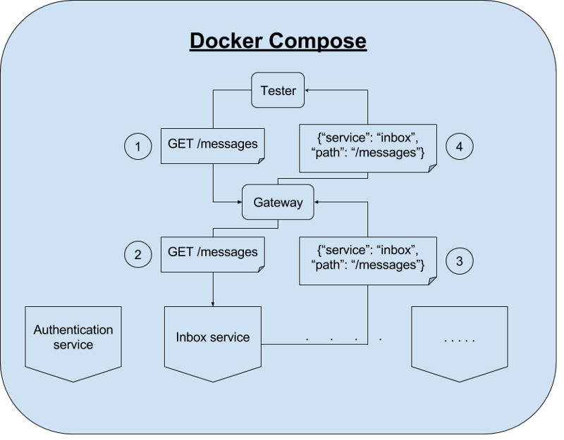 Testing NGINX as Your Micro Services Gateway
