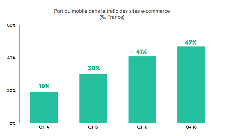 part-mobile-trafic-ecommerce-demandware